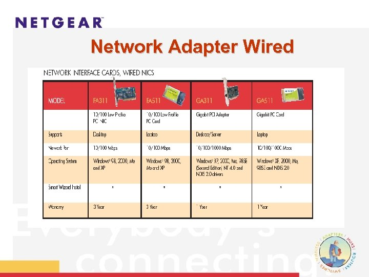 Network Adapter Wired