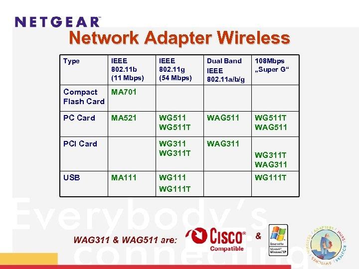 Network Adapter Wireless Type IEEE 802. 11 b (11 Mbps) IEEE 802. 11 g