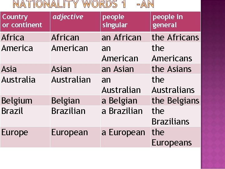 Country or continent adjective people singular Africa America African American Asia Australia Asian Australian
