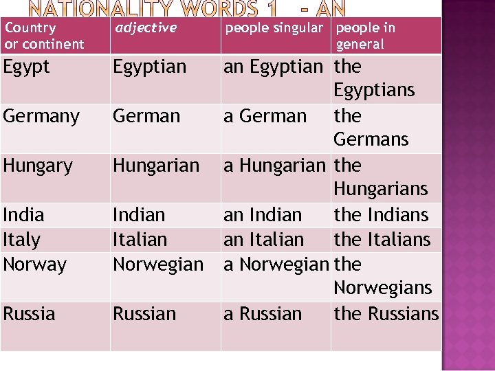 Country or continent adjective people singular people in general Egyptian Germany German Hungary Hungarian