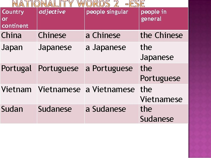 Country or continent adjective people singular China Japan Chinese Japanese a Chinese a Japanese
