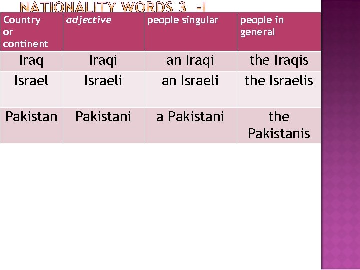 Country or continent adjective people singular people in general Iraq Israel Iraqi Israeli an