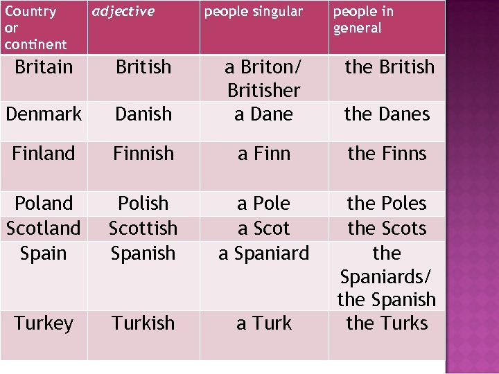 Country or continent adjective Britain British Denmark people singular people in general Danish a