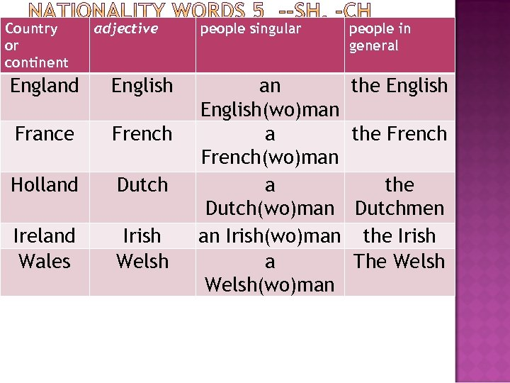 Country or continent adjective England English France French Holland Dutch Ireland Wales Irish Welsh