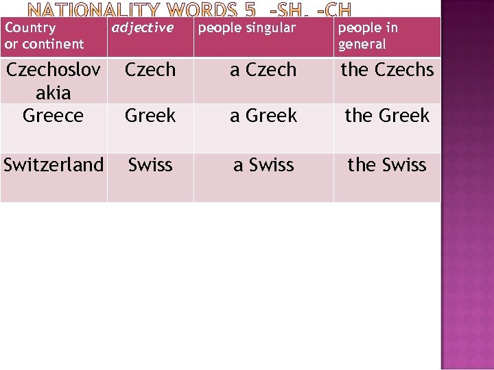 Country or continent adjective people singular people in general Czechoslov akia Greece Czech a