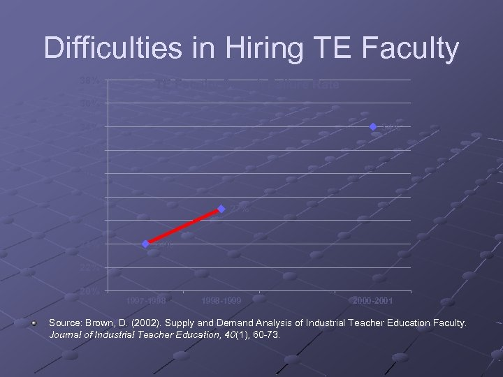 Difficulties in Hiring TE Faculty 38% TE Faculty Search Failure Rate 36% 34% 32%