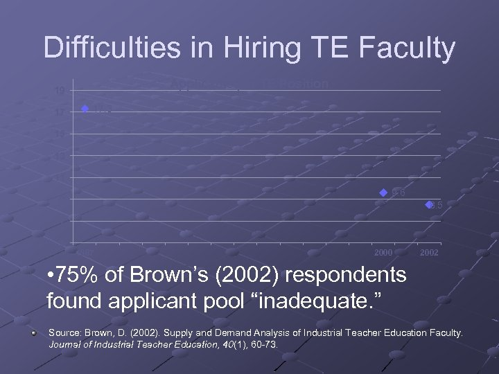 Difficulties in Hiring TE Faculty Applicants per TE Position 19 17 17. 3 15