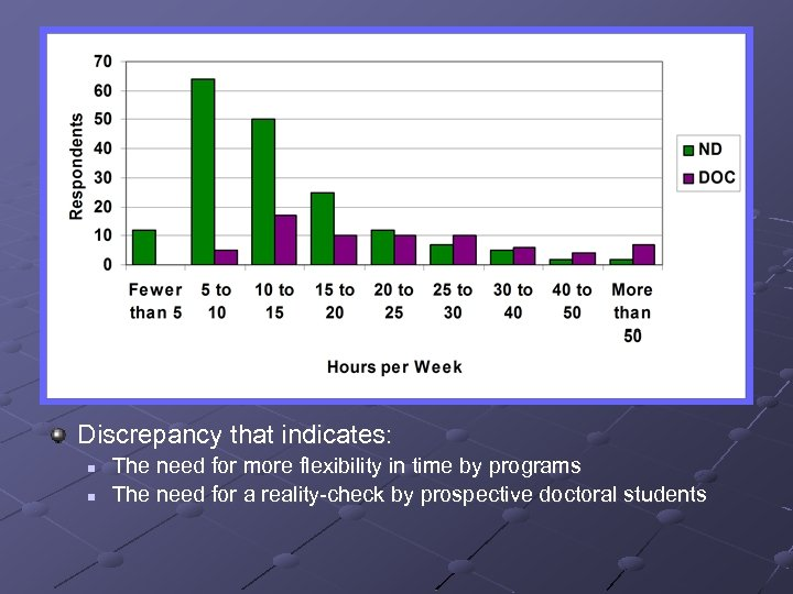Discrepancy that indicates: n n The need for more flexibility in time by programs