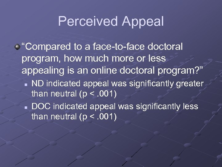 "Perceived Appeal ""Compared to a face-to-face doctoral program, how much more or less appealing"