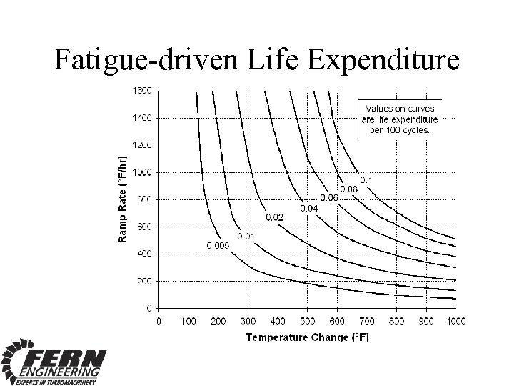 Fatigue-driven Life Expenditure