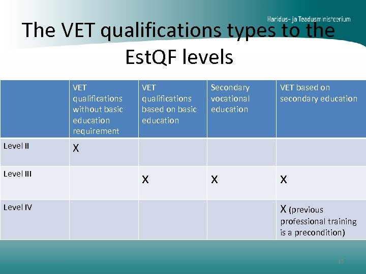 The VET qualifications types to the Est. QF levels VET qualifications without basic education