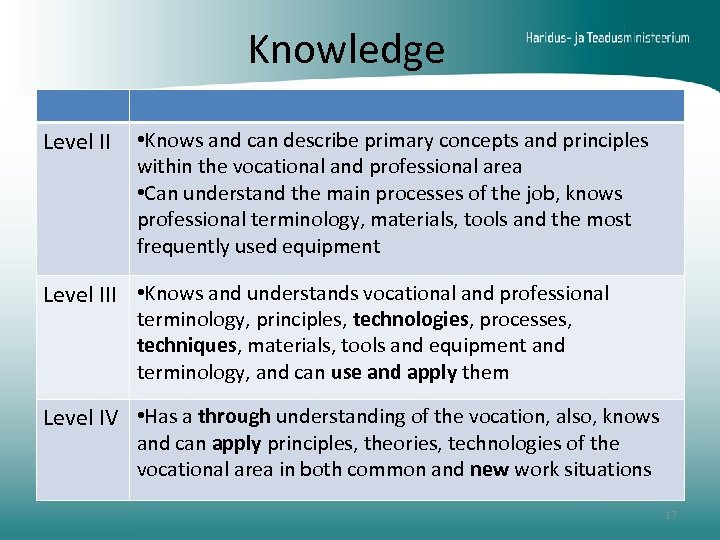 Knowledge Level II • Knows and can describe primary concepts and principles within the