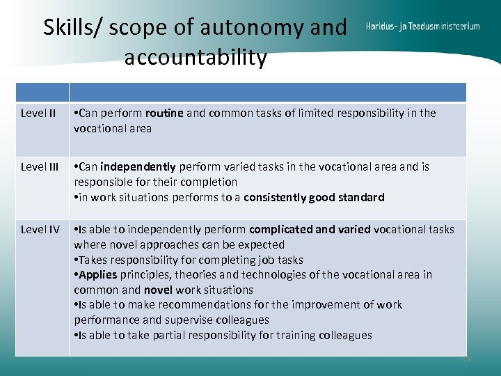Skills/ scope of autonomy and accountability Level II • Can perform routine and common