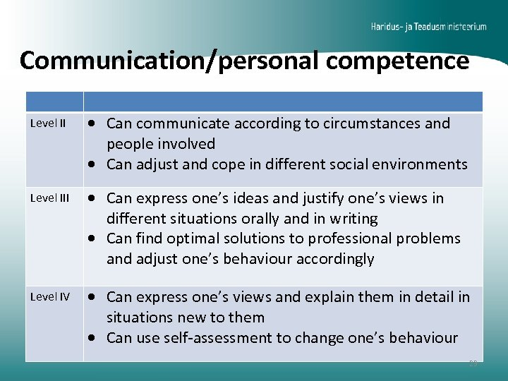 Communication/personal competence Level II Can communicate according to circumstances and people involved Can adjust