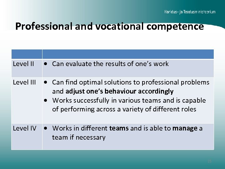 Professional and vocational competence Level II Can evaluate the results of one's work Level