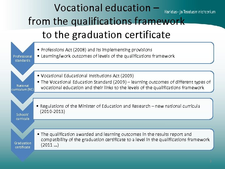Vocational education – from the qualifications framework to the graduation certificate Professional standards National