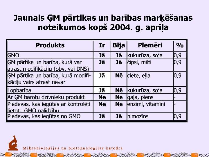 Jaunais ĢM pārtikas un barības marķēšanas noteikumos kopš 2004. g. aprīļa