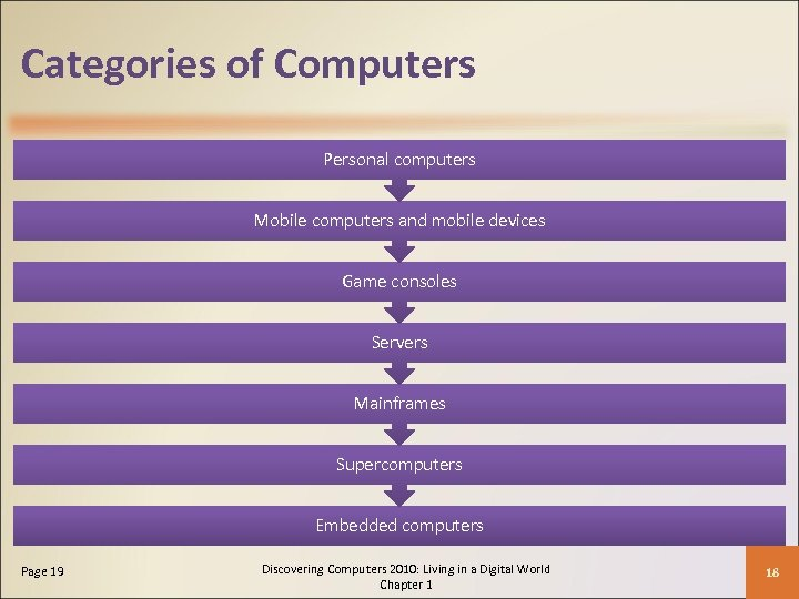 Categories of Computers Personal computers Mobile computers and mobile devices Game consoles Servers Mainframes