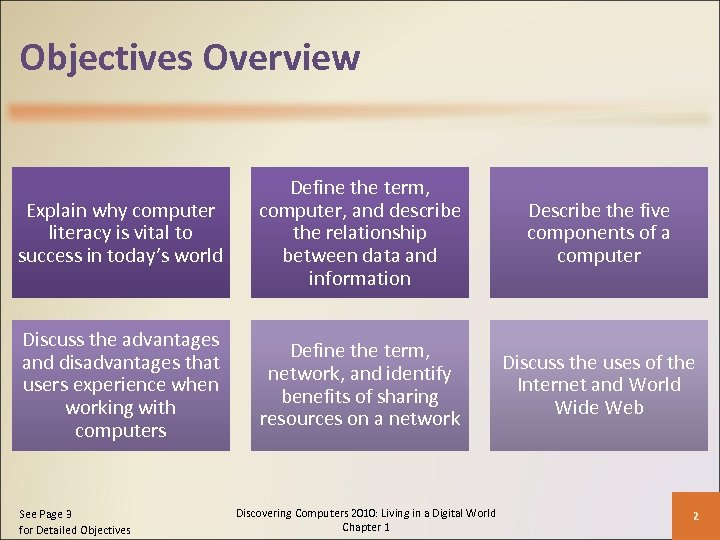 Objectives Overview Explain why computer literacy is vital to success in today's world Define