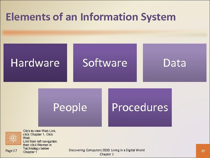 Elements of an Information System Hardware Software People Page 27 Click to view Web