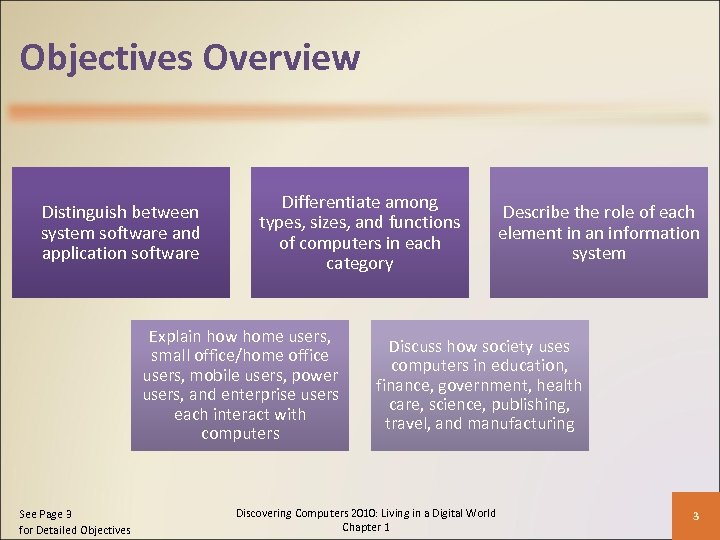 Objectives Overview Distinguish between system software and application software Differentiate among types, sizes, and