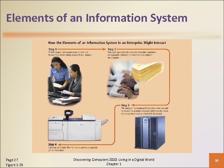 Elements of an Information System Page 27 Figure 1 -29 Discovering Computers 2010: Living
