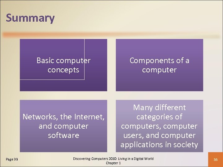 Summary Basic computer concepts Networks, the Internet, and computer software Page 39 Components of