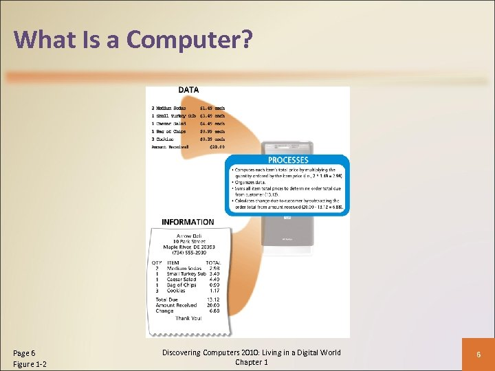 What Is a Computer? Page 6 Figure 1 -2 Discovering Computers 2010: Living in