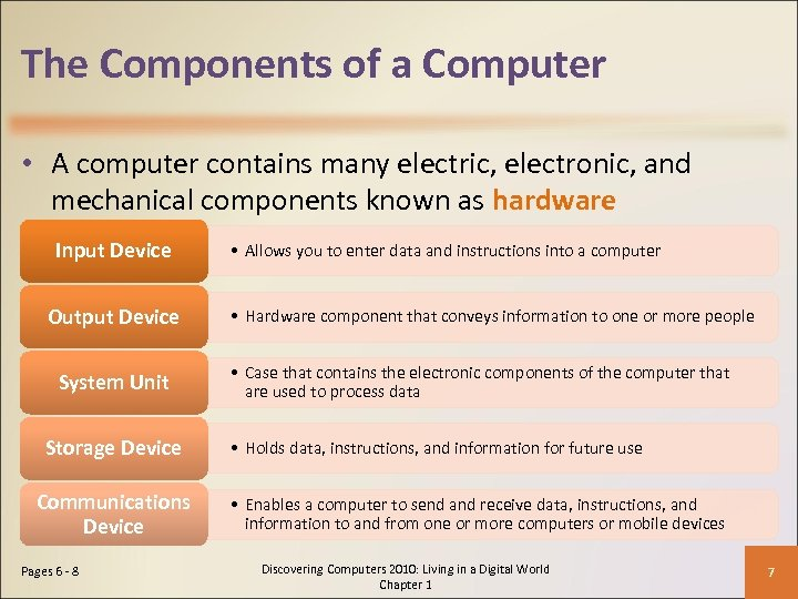 The Components of a Computer • A computer contains many electric, electronic, and mechanical