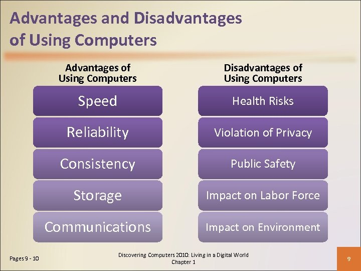 Advantages and Disadvantages of Using Computers Advantages of Using Computers Speed Health Risks Reliability