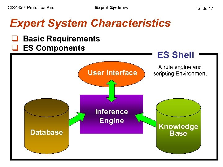 CIS 4330: Professor Kirs Expert Systems Slide 17 Expert System Characteristics q Basic Requirements