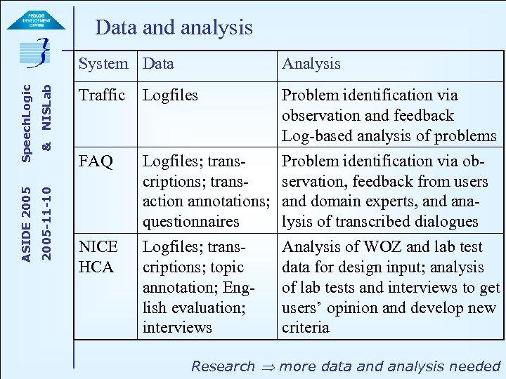 Data and analysis NISLab & 2005 -11 -10 ASIDE 2005 Speech. Logic System Data