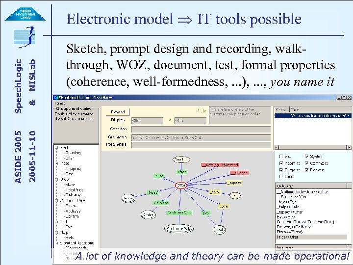 NISLab & Sketch, prompt design and recording, walkthrough, WOZ, document, test, formal properties (coherence,