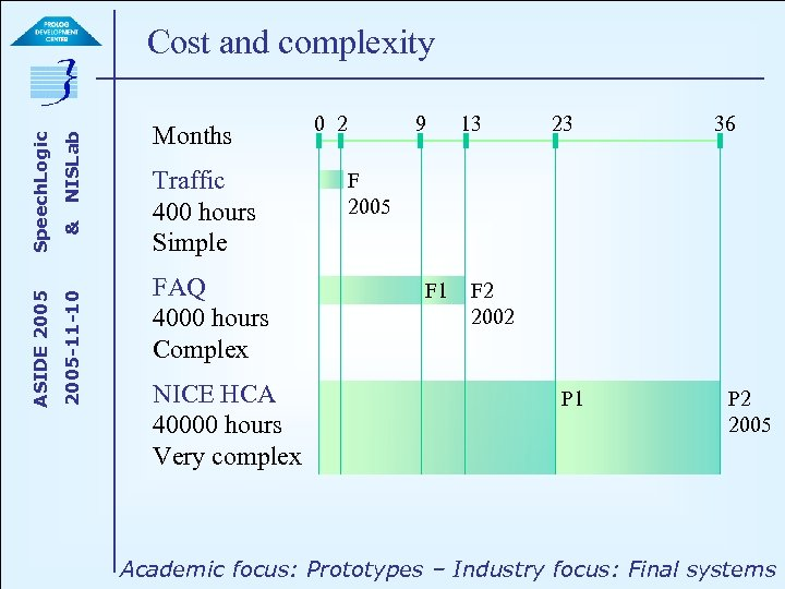 NISLab & 2005 -11 -10 ASIDE 2005 Speech. Logic Cost and complexity Months Traffic