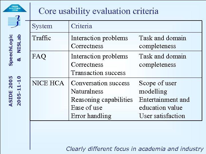 Core usability evaluation criteria NISLab & 2005 -11 -10 ASIDE 2005 Speech. Logic System