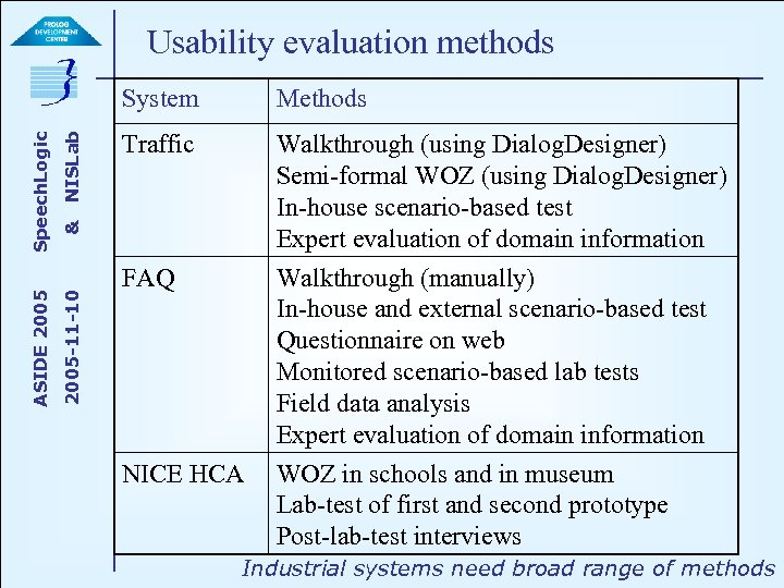 Usability evaluation methods NISLab Methods Traffic Walkthrough (using Dialog. Designer) Semi-formal WOZ (using Dialog.