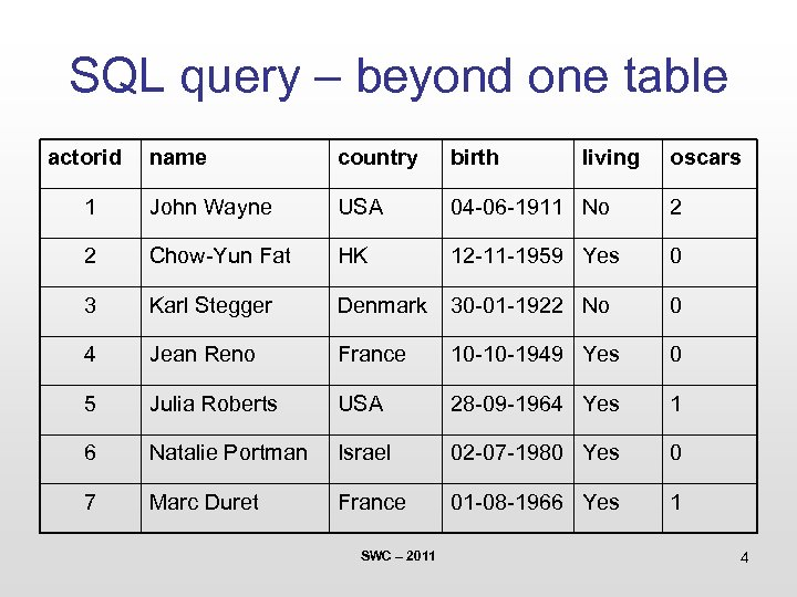 SQL query – beyond one table actorid name country birth 1 John Wayne USA