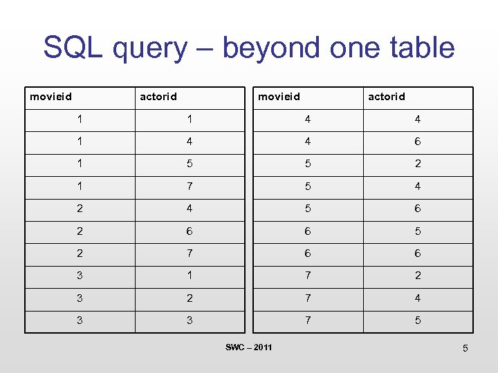 SQL query – beyond one table movieid actorid 1 1 4 4 6 1