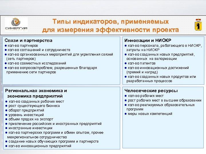 Типы индикаторов, применяемых для измерения эффективности проекта Связи и партнерства Инновации и НИОКР ●