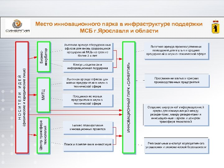 Место инновационного парка в инфраструктуре поддержки МСБ г. Ярославля и области