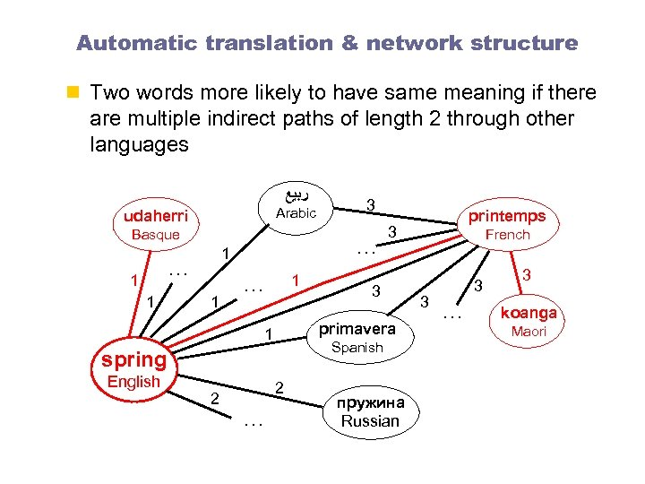 Automatic translation & network structure n Two words more likely to have same meaning