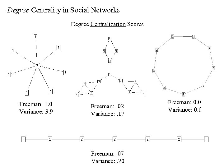 Degree Centrality in Social Networks Degree Centralization Scores Freeman: 1. 0 Variance: 3. 9