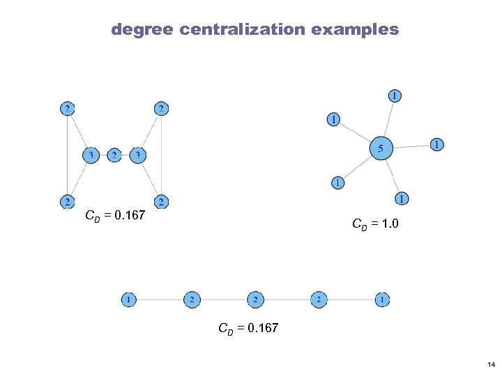 degree centralization examples CD = 0. 167 CD = 1. 0 CD = 0.
