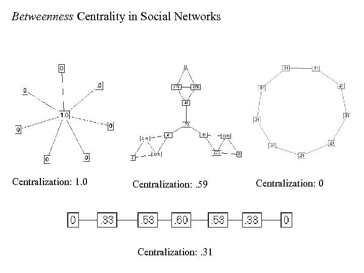 Betweenness Centrality in Social Networks Centralization: 1. 0 Centralization: . 59 Centralization: . 31