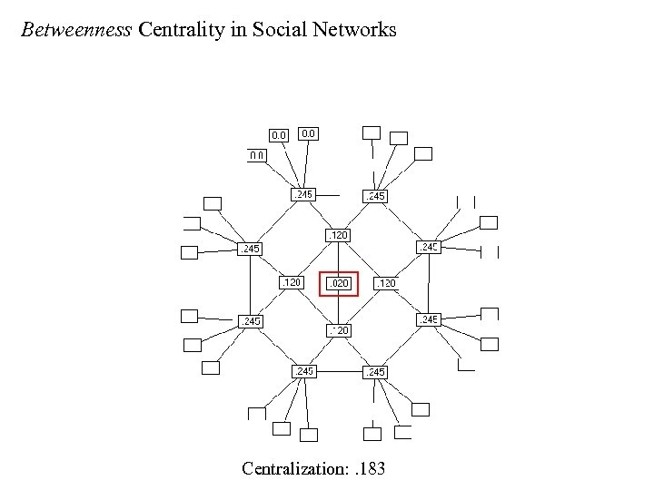 Betweenness Centrality in Social Networks Centralization: . 183