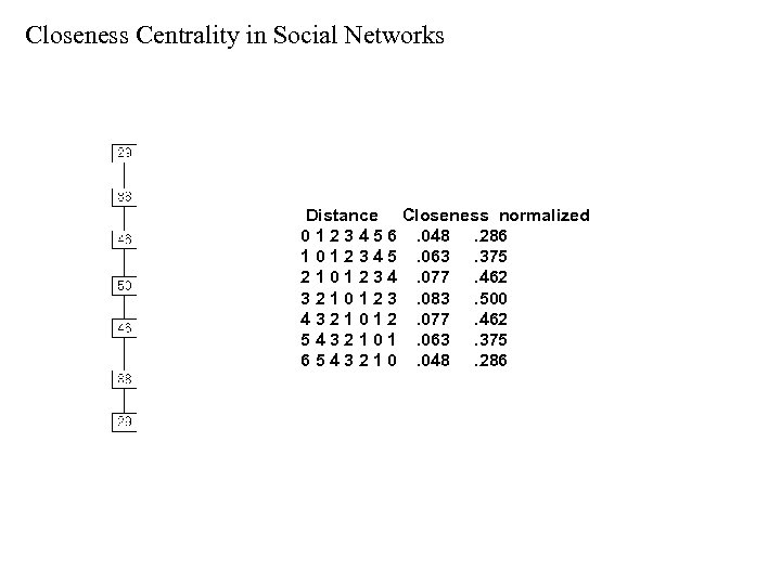 Closeness Centrality in Social Networks Distance Closeness normalized 0 1 2 3 4 5