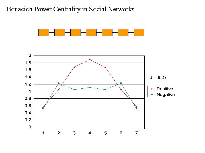 Bonacich Power Centrality in Social Networks b = 0. 23