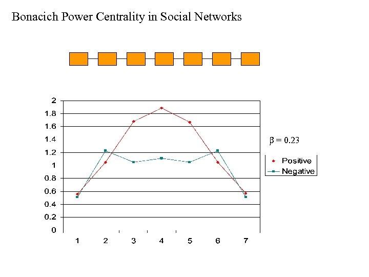 Bonacich Power Centrality in Social Networks b = 0. 23