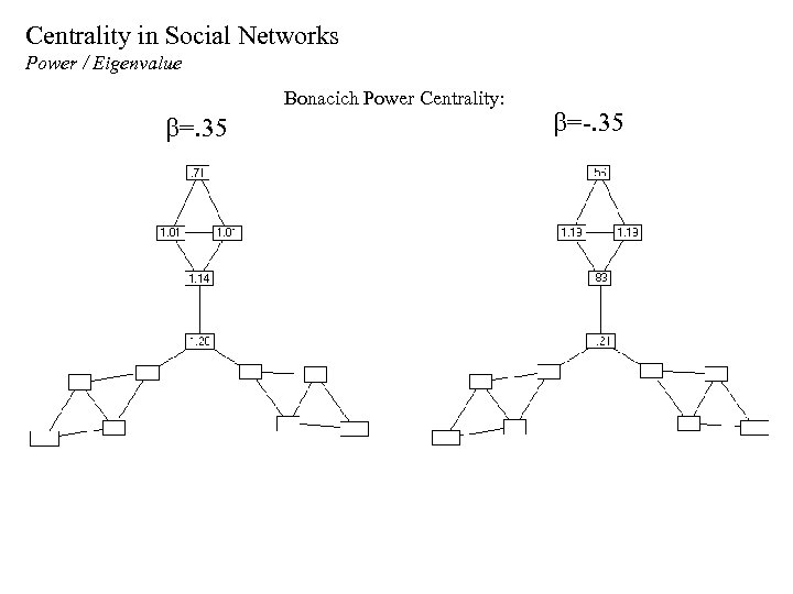 Centrality in Social Networks Power / Eigenvalue Bonacich Power Centrality: b=. 35 b=-. 35