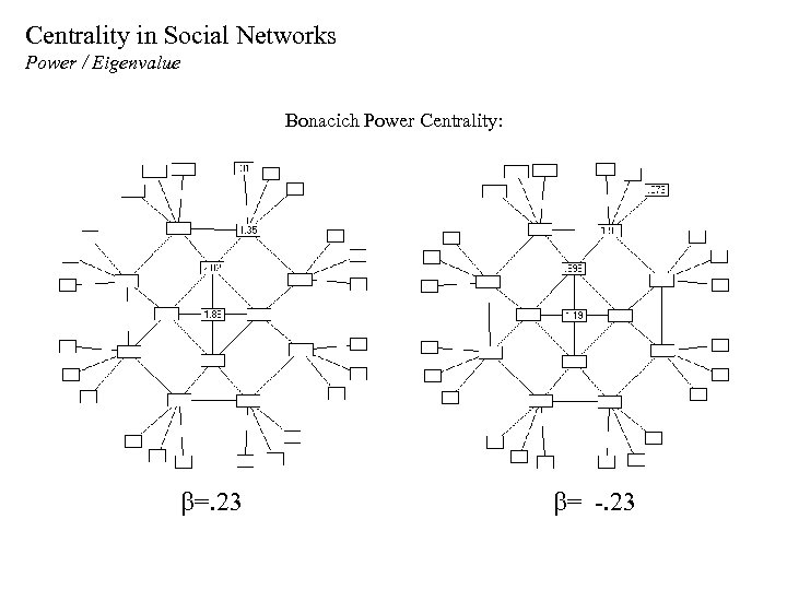 Centrality in Social Networks Power / Eigenvalue Bonacich Power Centrality: b=. 23 b= -.
